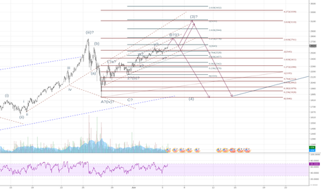 BTCUSD: Too late to Long, Too early toShort.