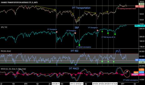 IYT: Dow Theory - Transportation May Signal a Bearish Trend