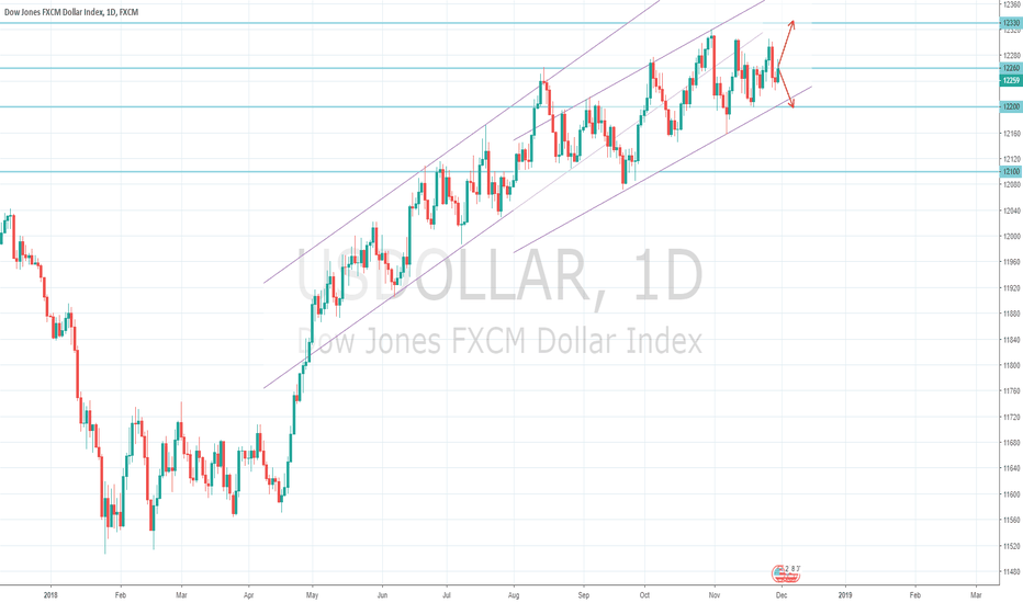 USDOLLAR: US Dollar Index Macro View 01/12 - G20 meeting outcome?