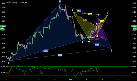 GBPUSD: GBPUSD - Gartley, Bat and Shark patterns