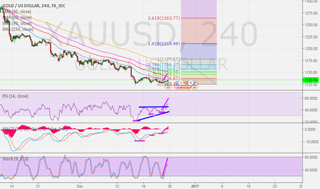 XAUUSD: Update gold next week before new year 2017 - TF 4 hr