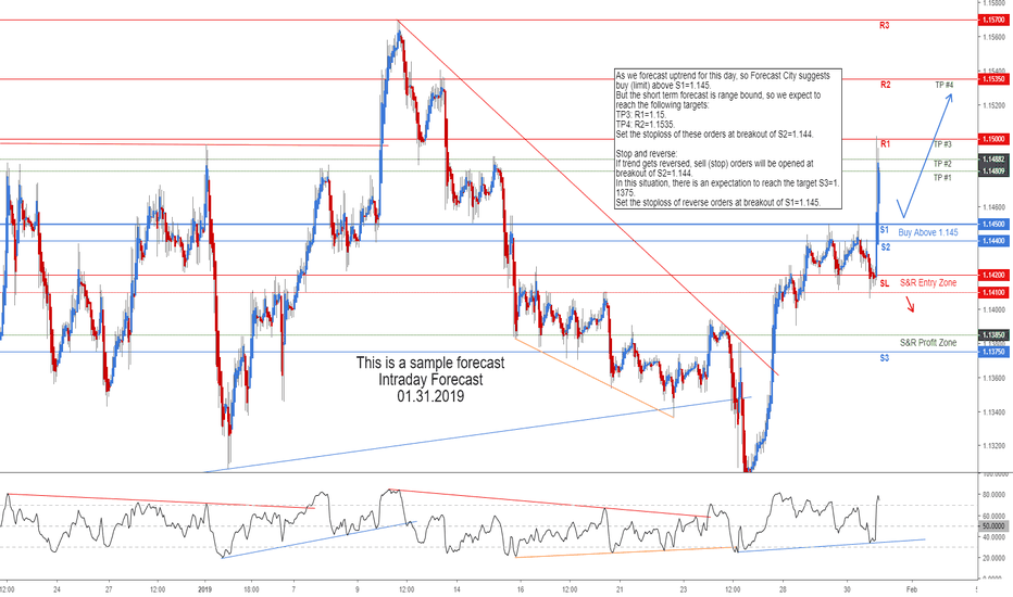 EURUSD: EURUSD Intraday Forecast