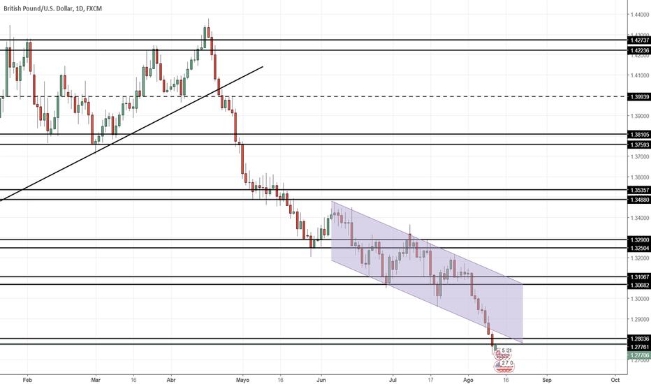 GBPUSD: Proyección GBP/USD Semana 13/08/2018