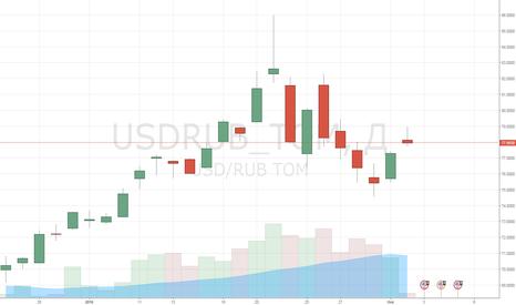 USDRUB_TOM: Рубль под давлением на слабых данных из Китая и США