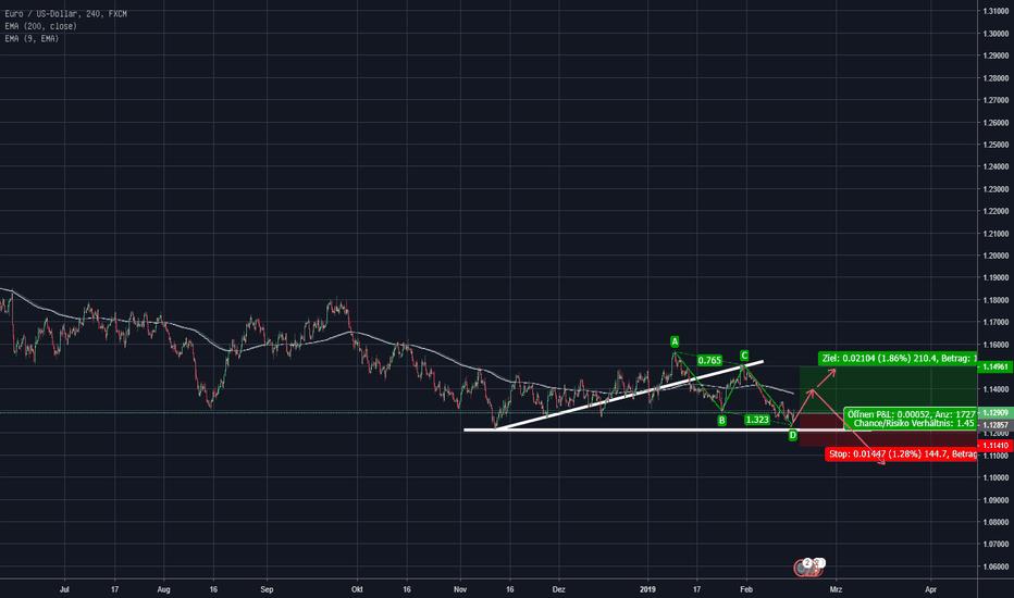EURUSD: EUR/USD 4H LONG