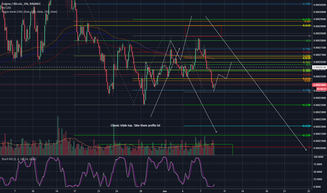 ENGBTC: ENG/BTC...Lookin For That Reload!.. 4hr Binance