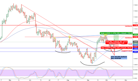 GBPCAD: GBPCAD LONG SET UP / BULLISH INVERTED HEAD AND SHOULDERS