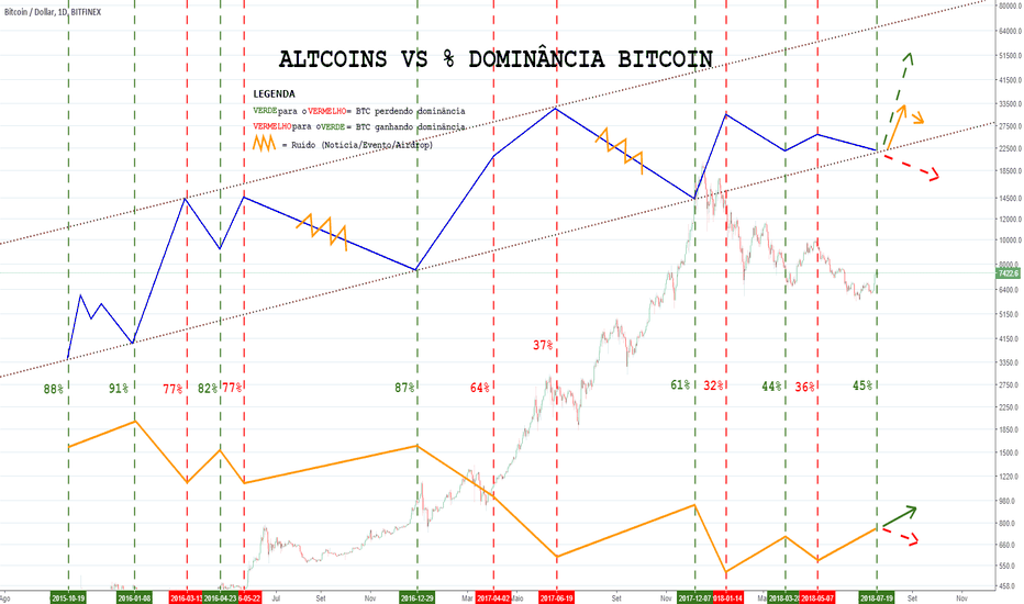 BTCUSD: [AULA] Altcoins vs % dominância do Bitcoin