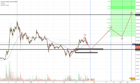 LTCUSD: LTC To $410 for the next months and currencies outlook