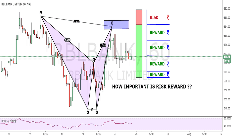 RBLBANK: HOW IMPORTANT IS RISK REWARD ??