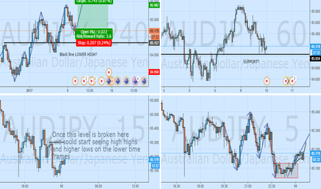AUDJPY: AUDJPY LONG?? - WICKS DONT LIE