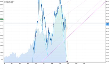 ETHEUR: ETH/EUR Sketch 2