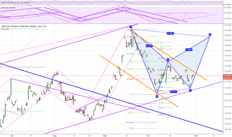BXY: If the Bank of England rise interes rates we will see a nice Bat
