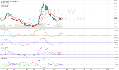 SM1!: Soybean Meal and Soybeans ready for bullish push?