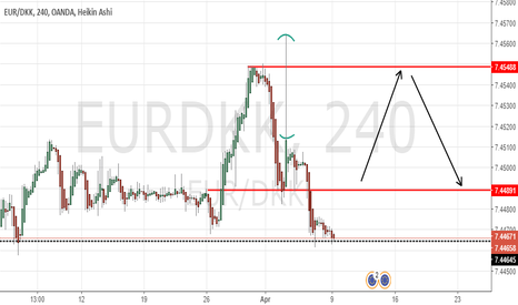 EURDKK: EURDKK Example of Trading Gaps