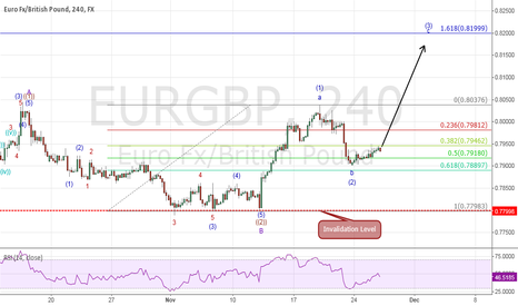 EURGBP: ELLIOTT WAVE UPDATE: EURGBP To Reach 0.8200