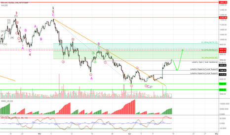 BTCUSD: Bitcoin #BTCUSD - first target hit, still more to room to rally