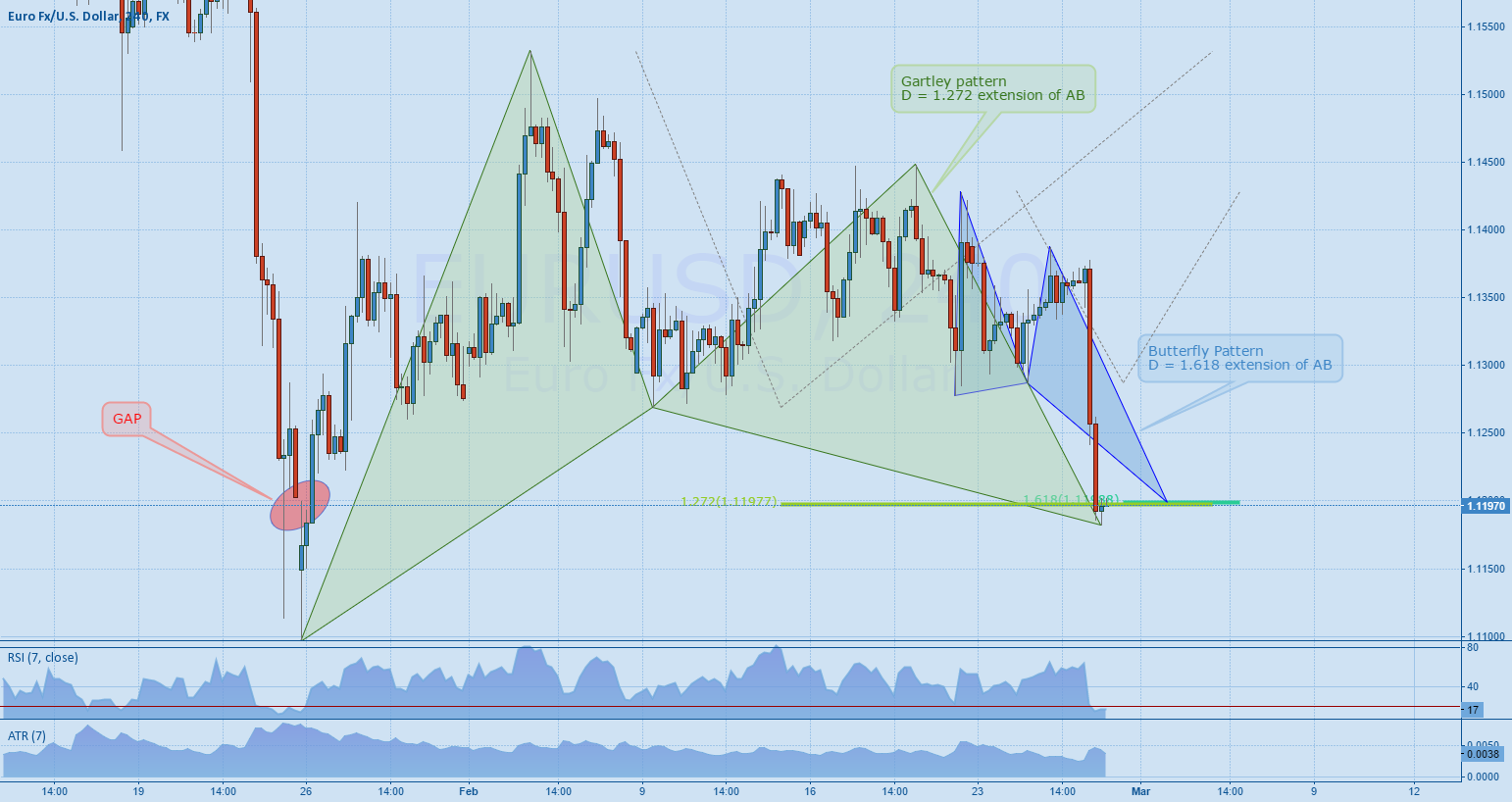 EURUSD, 3 reasons why it might reverse here ?