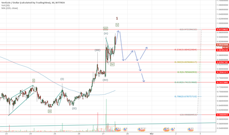 VRCUSD: Veri coin possible small short in 2 wave