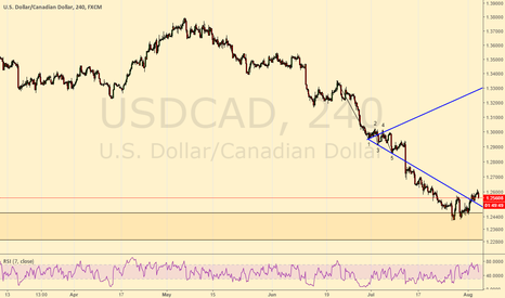 USDCAD:  h