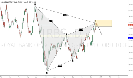 RBS: BEARISH GARTLEY