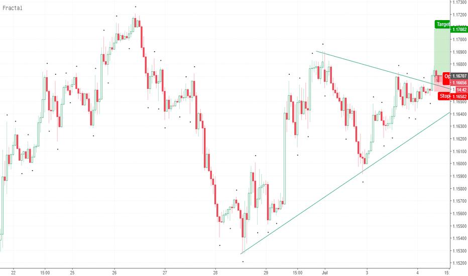 EURUSD: Trading breakout