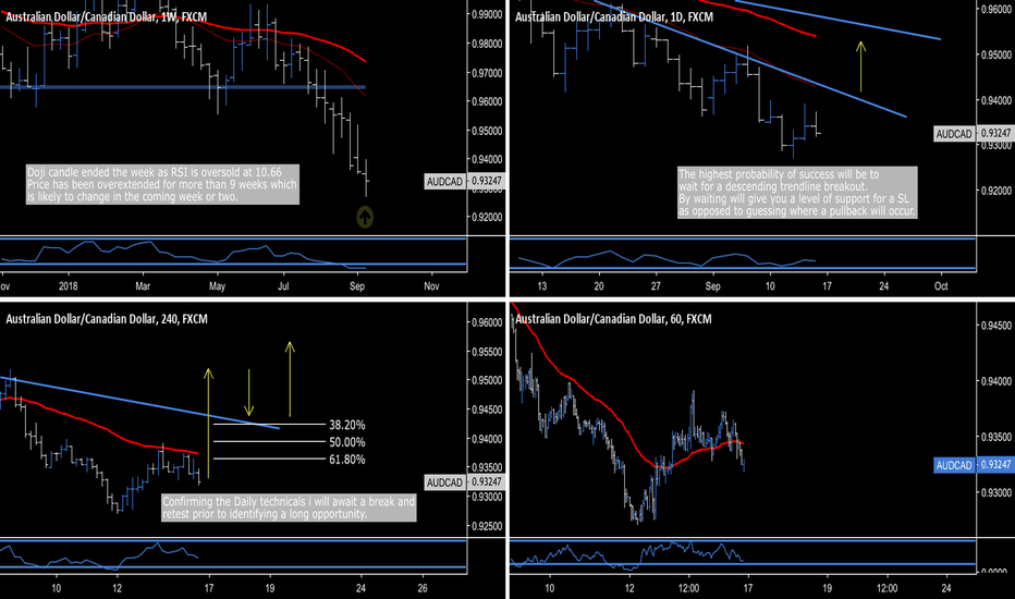 AUDCAD: AUD.CAD - Multiple Breakout Opportunities