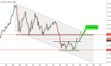 EURUSD: EURUSD LONG TERM BULL MARKET AHEAD!!!