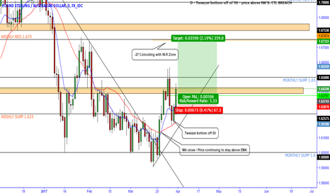 GBPAUD: GBPAUD LONG SWING