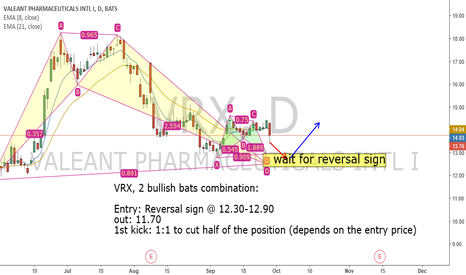 VRX: VRX, Another trade for risk lovers.
