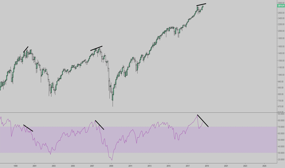 SPX: Monthly Bearish Divergence - Every Single Time