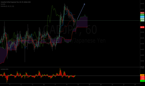 CADJPY: cad/jpy long set up