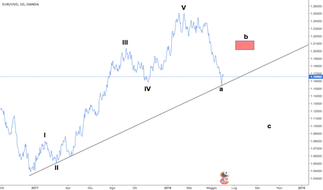 EURUSD: Eur/usd daily - la mia analisi Elliottiana