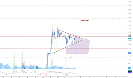 HMNY: HMNY breaking out of ascending triangle. Targeting 15.24