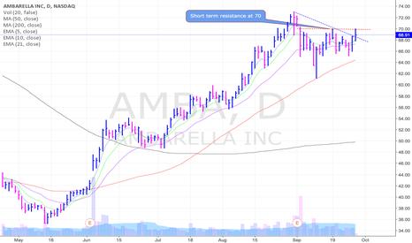 AMBA: AMBA approaching short term resistance at 70