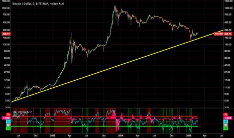 BTCUSD: Long term BTCUSD trend line