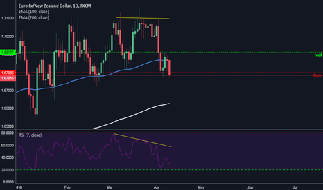 EURNZD: EURNZD Possible Short Trade