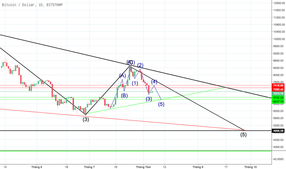 BTCUSD: BTC/USD 06-08-2018