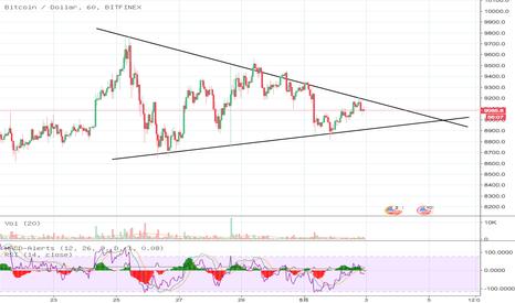 BTCUSD: 比特币三角形收缩状态,末端出方向
