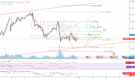 GBPUSD: AB=CD and X-A 1.27 extension confluence - potential long trade