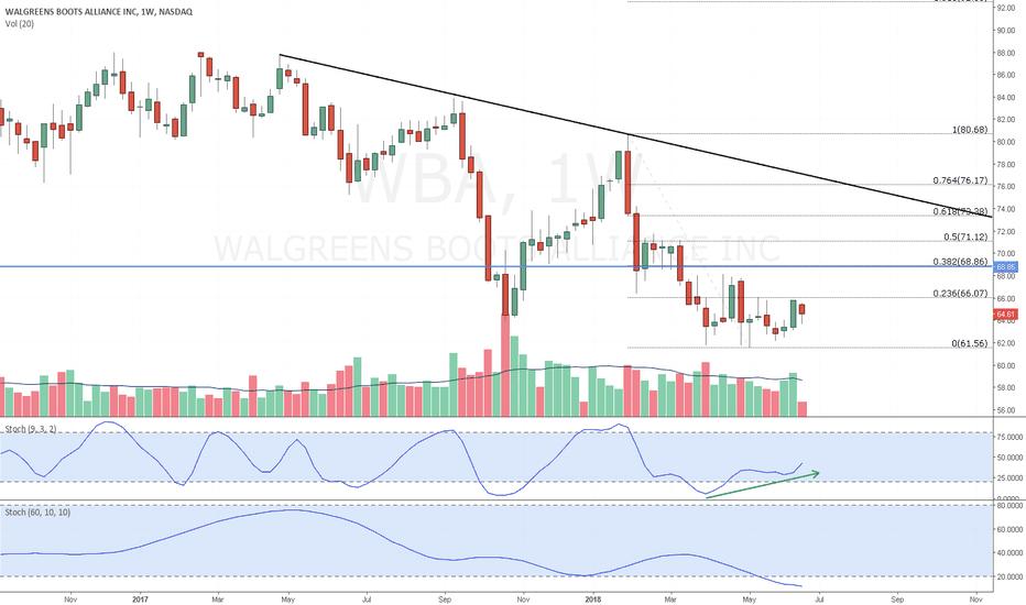 WBA: WBA - Falling wedge divergence