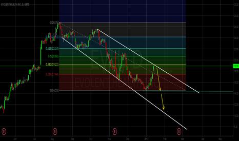 EVH: Evolent health (EVH) bearish, Short swing/day trading