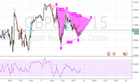 GBPUSD: BUTTERFLY IN GBPUSD To Go Long