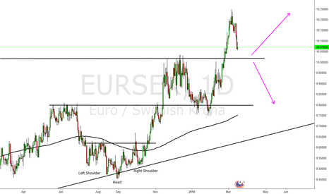 EURSEK: Eur Sek Shlong