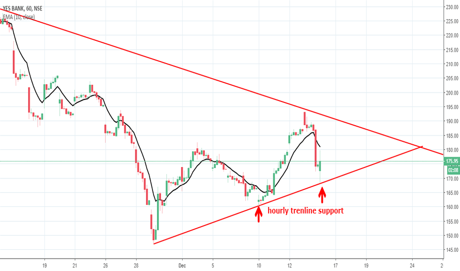 YESBANK: YES BANK TOOK SUPPORT AT HOURLY TRENDLINE