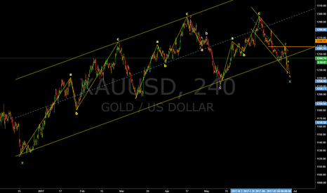 XAUUSD: Long!  The last small leg of the Flat will be finished.