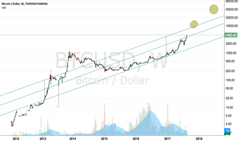 BTCUSD: Bitcoin BestBest Scenario (???)