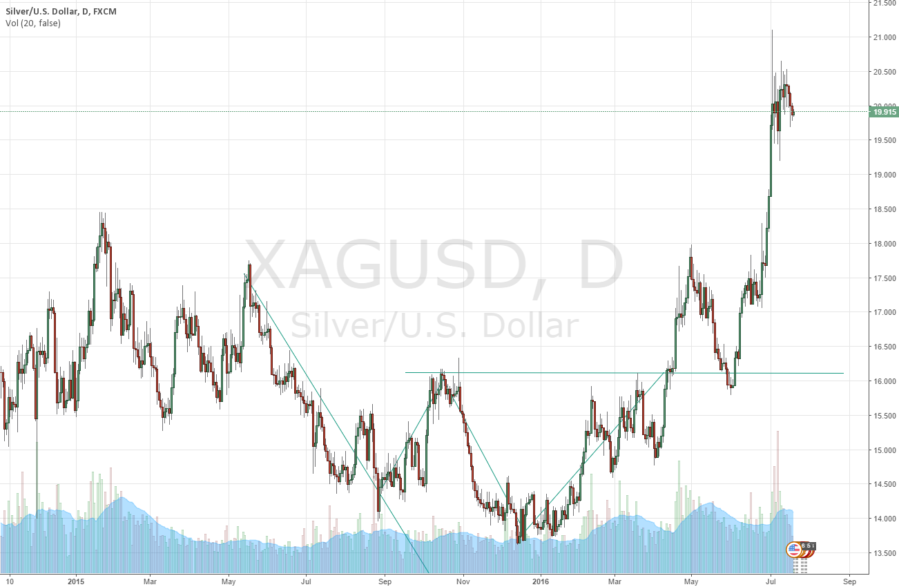 inverted head shoulders silver usd