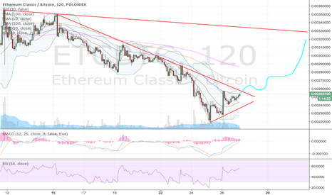 ETCBTC: ETC downtrend might be coming to an end