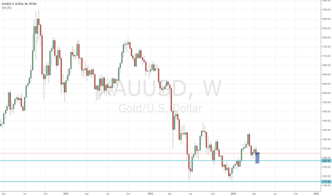 XAUUSD: XAUUSD have just made the 2nd hammer in past week